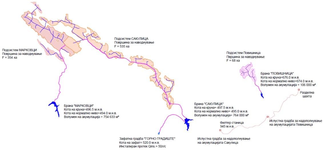 Шематски приказ на системот за наводнување Кратово
